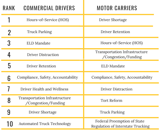 How Drivers and Fleets View Top Trucking Issues | Thunder Funding