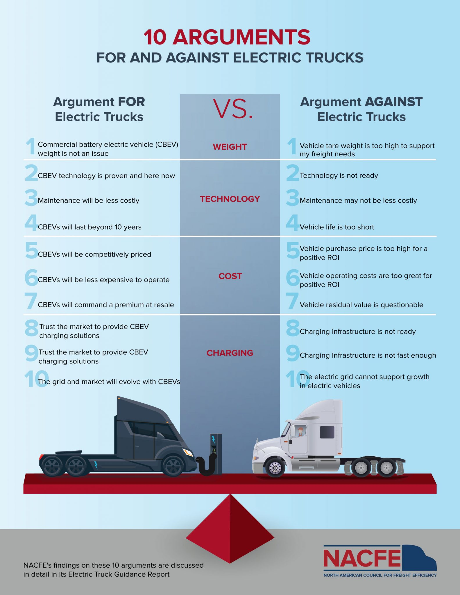electric_trucks_infographic_NAFCE_ThunderFunding
